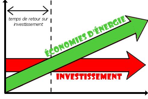 Retour sur investissement crypto